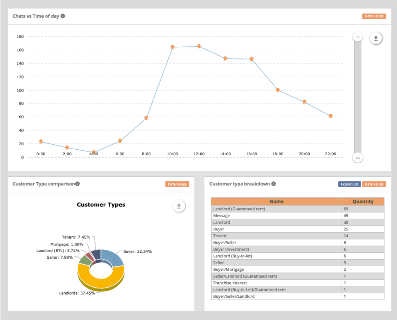 client-dashboard-live-chat-analysis