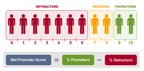 How does CSAT scoring work?