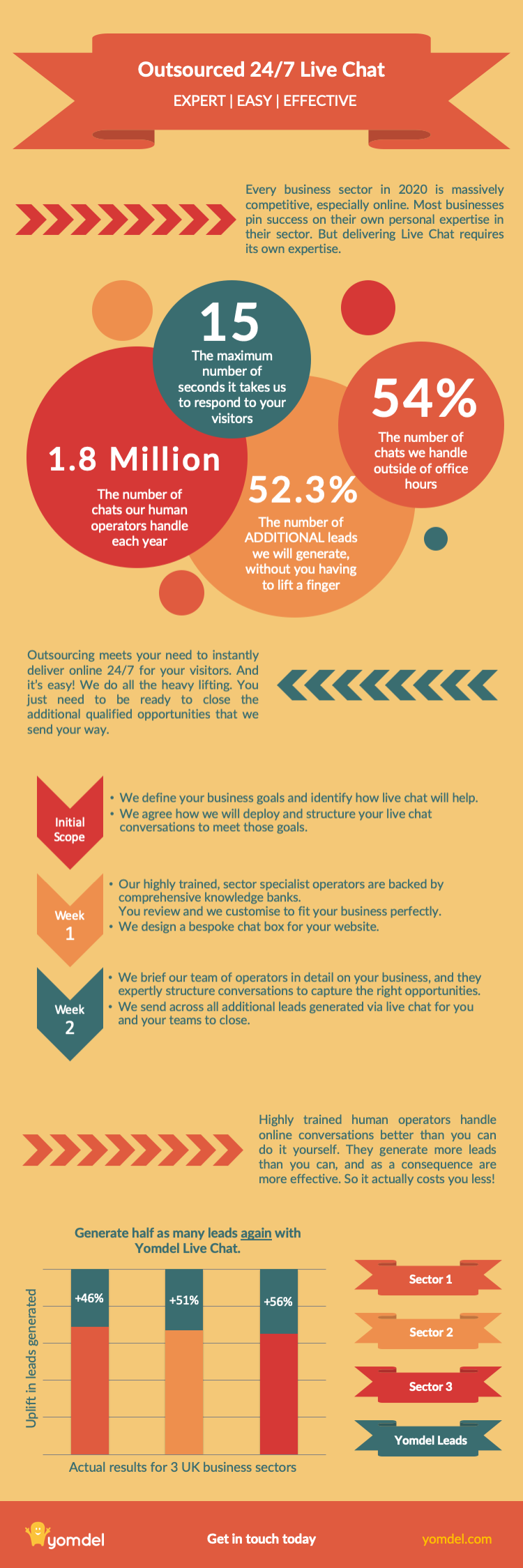 Infographic - Outsourced Live Chat 2