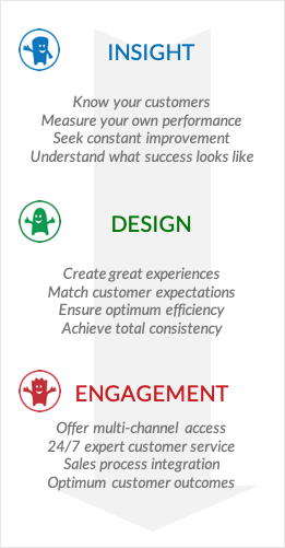 Customer Experience Services Insight Design Engagement