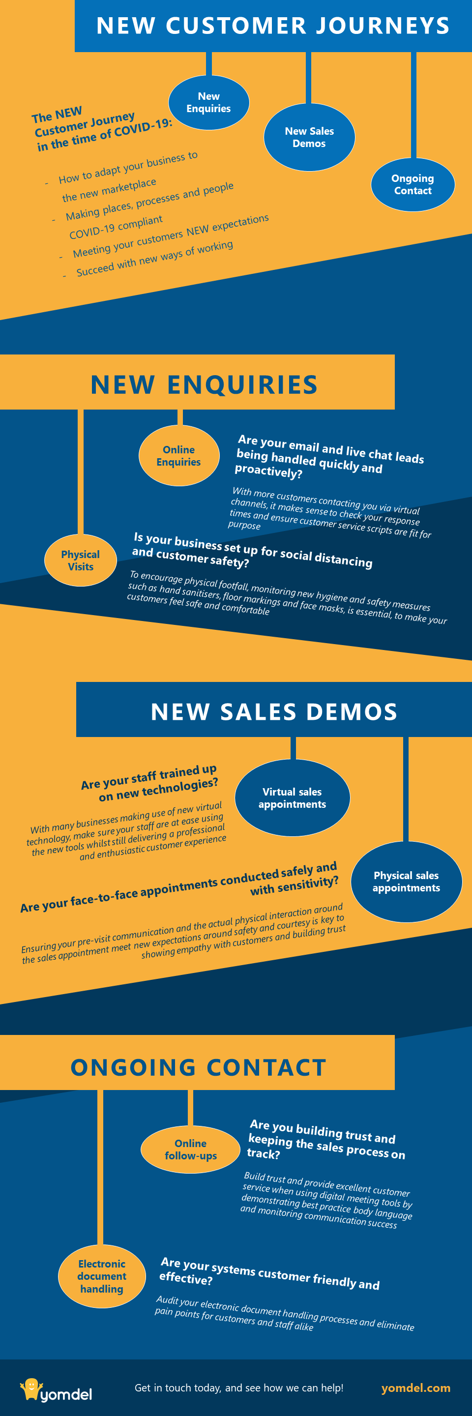 New Customer Journeys Infographic