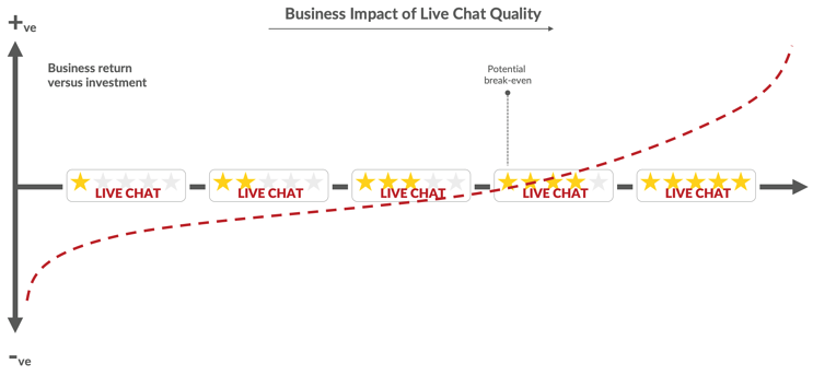 quality-of-live-chat-business-impact