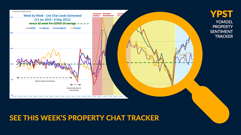 See this week's property chat tracker