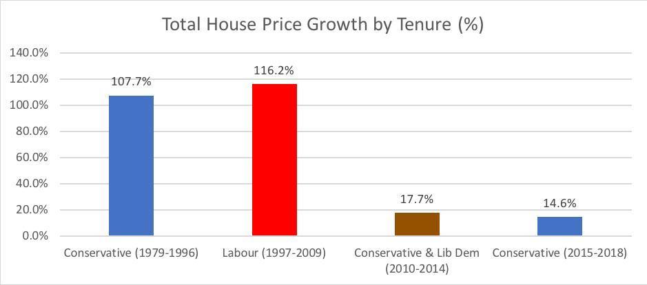 Total by tenure