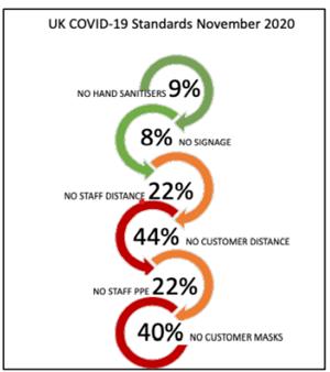 UK COVID-19 Standards November 2020