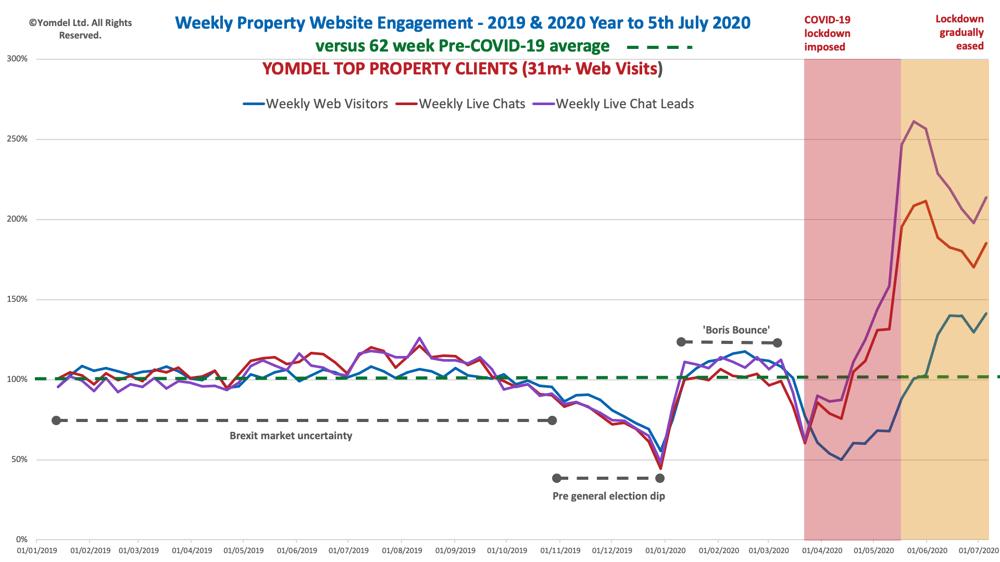 Yomdel Property Website Tracker - 050720