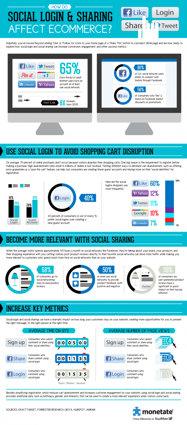 How Do Social Login & Sharing Affect Ecommerce?