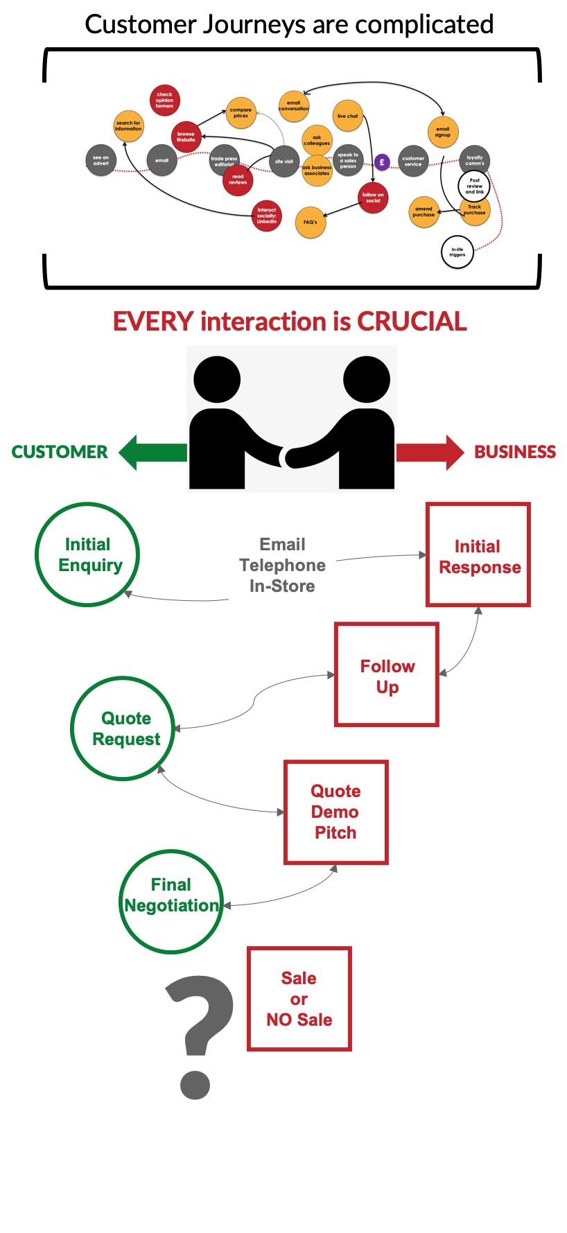 mystery shopping multi-stage customer journeys